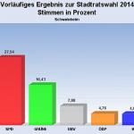 Schweinheim_erststimme